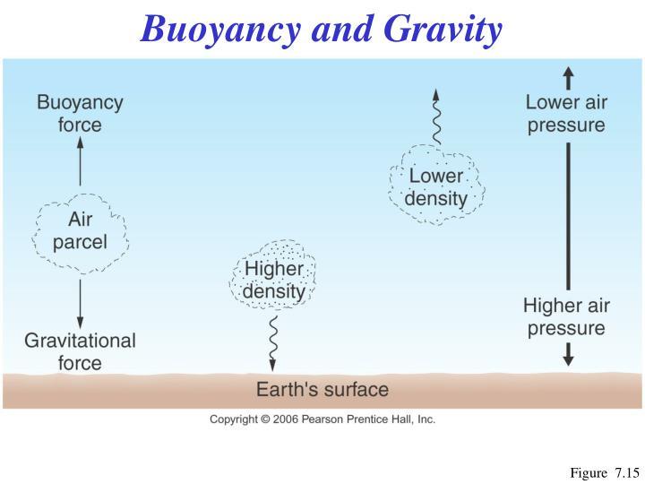Buoyancy and Gravity