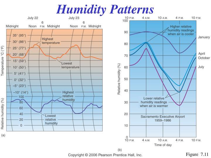 Humidity Patterns