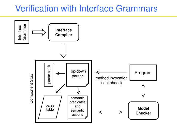 Verification with Interface Grammars