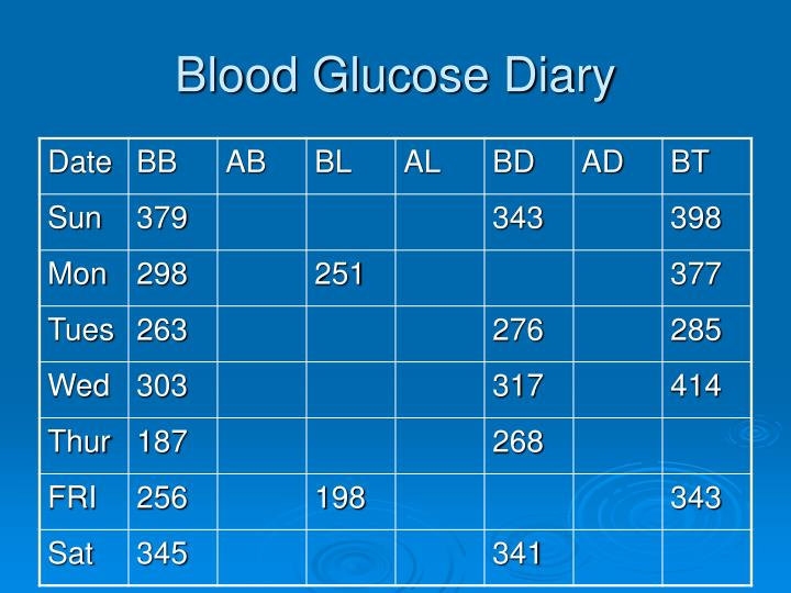 Blood Glucose Diary