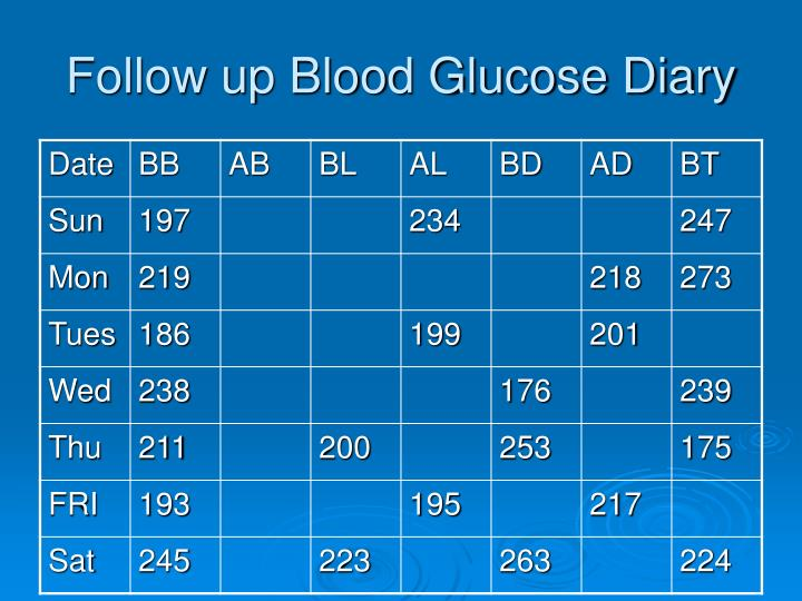 Follow up Blood Glucose Diary