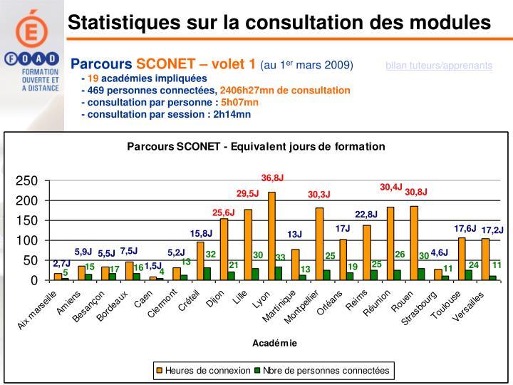 Statistiques sur la consultation des modules
