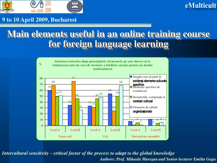 Main elements useful in an online training course for foreign language learning