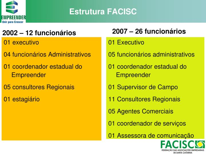 Estrutura FACISC