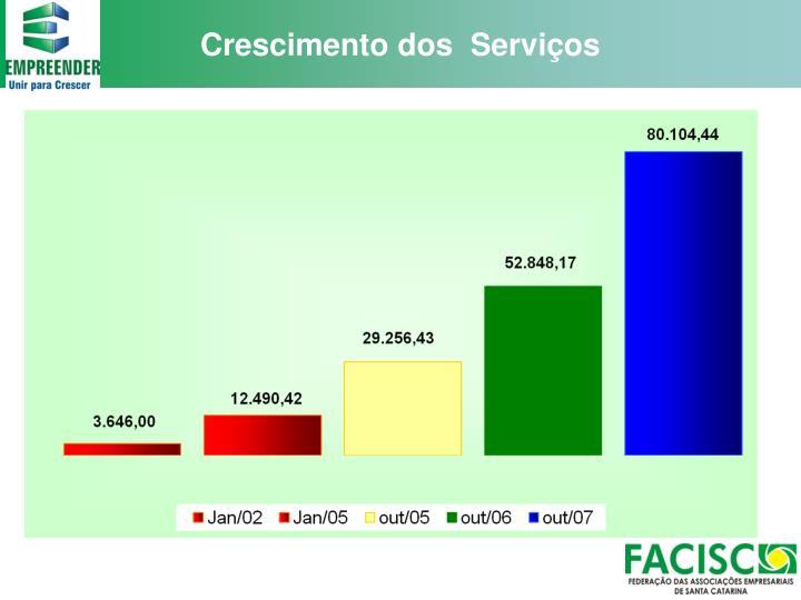 Crescimento dos  Serviços