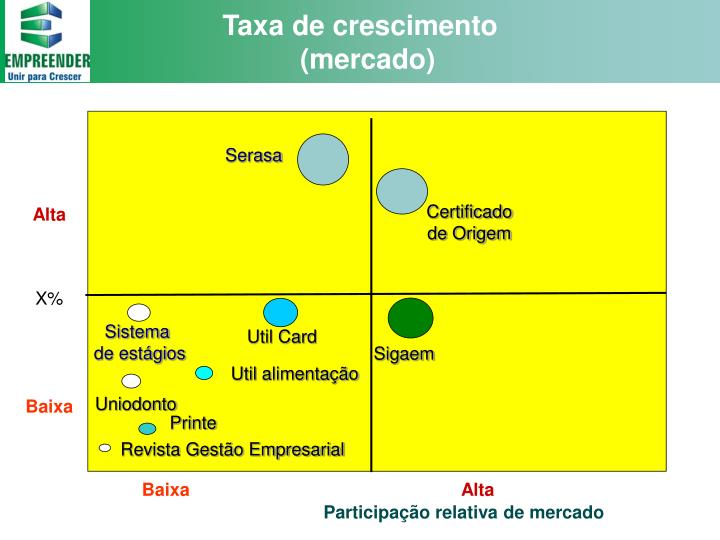 Taxa de crescimento