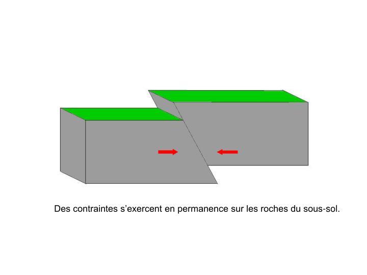 Des contraintes s'exercent en permanence sur les roches du sous-sol.