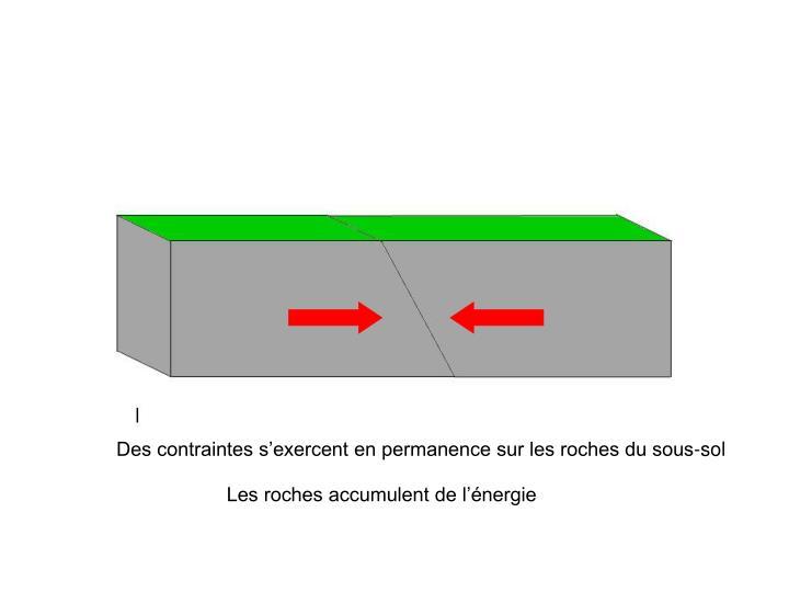 Des contraintes s'exercent en permanence sur les roches du sous-sol
