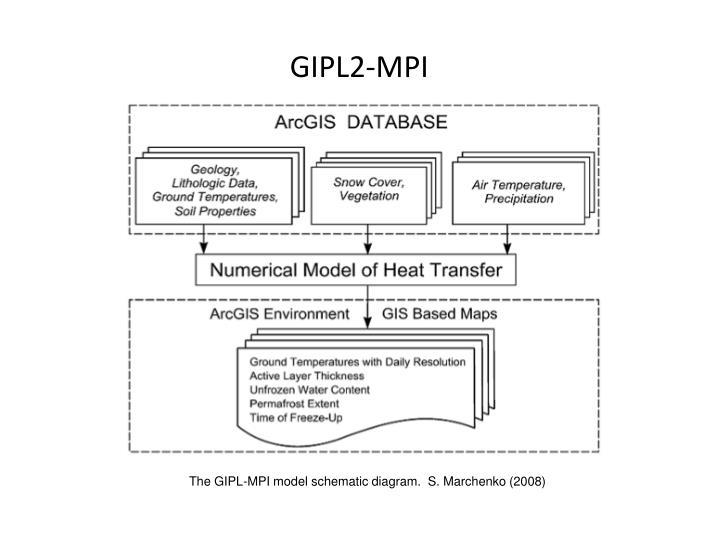 GIPL2-MPI