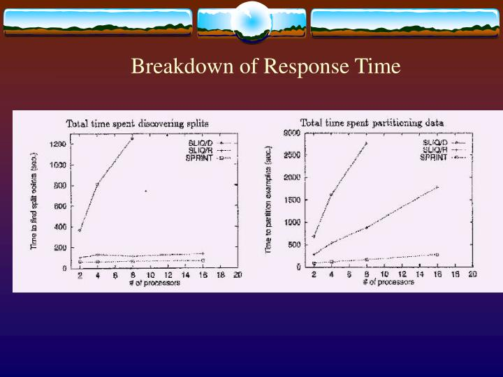 Breakdown of Response Time