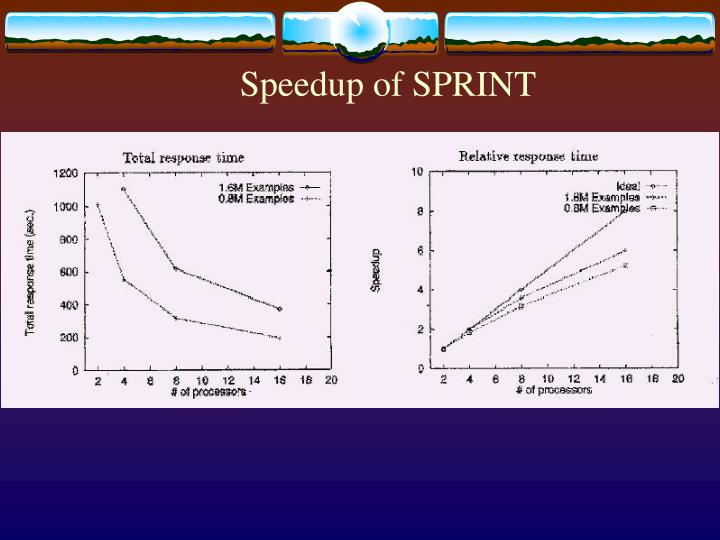 Speedup of SPRINT