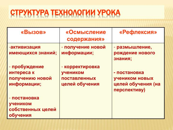 Структура технологии урока