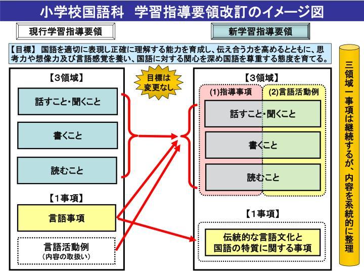 小学校国語科 学習指導要領改訂のイメージ図