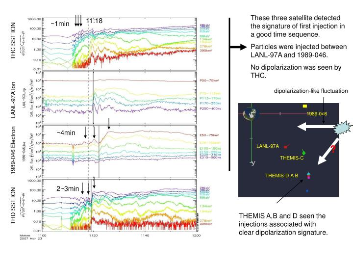 These three satellite detected the signature of first injection in a good time sequence.