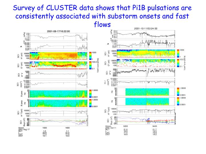Survey of CLUSTER data shows that Pi1B pulsations are consistently associated with substorm onsets and fast flows