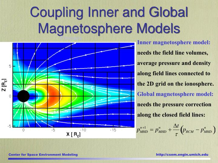 Coupling Inner and Global