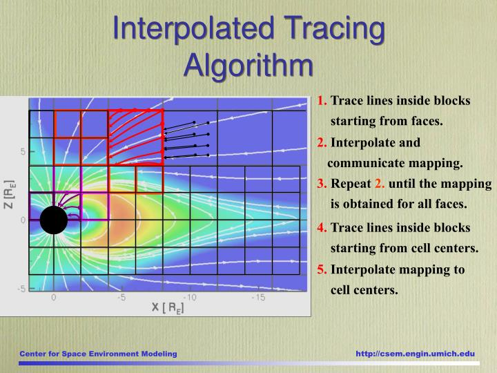 Interpolated Tracing Algorithm