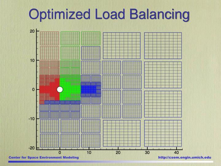 Optimized Load Balancing