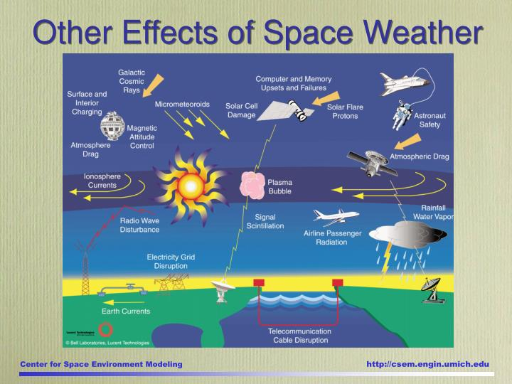 Other Effects of Space Weather