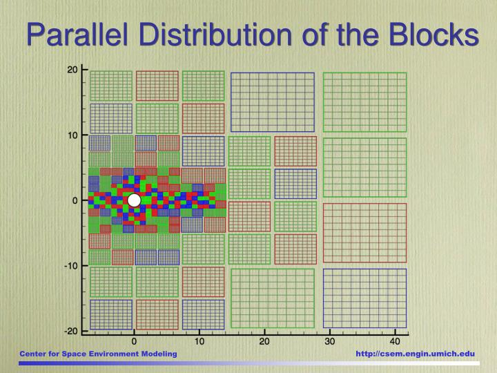 Parallel Distribution of the Blocks