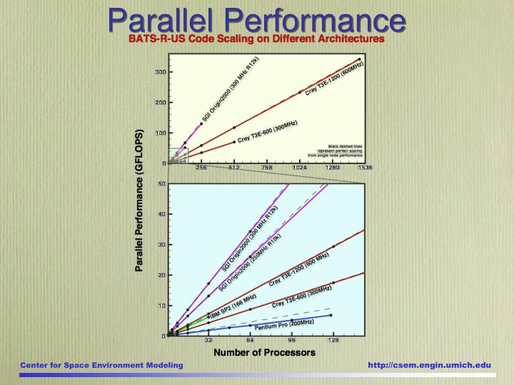 Parallel Performance