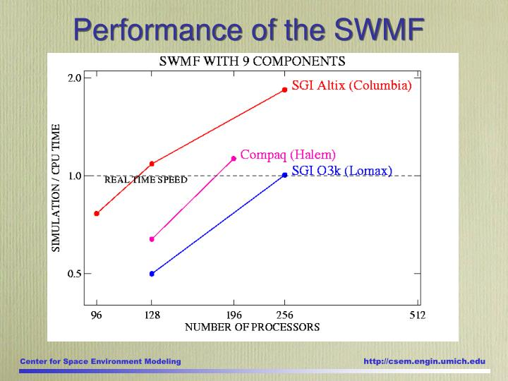 Performance of the SWMF