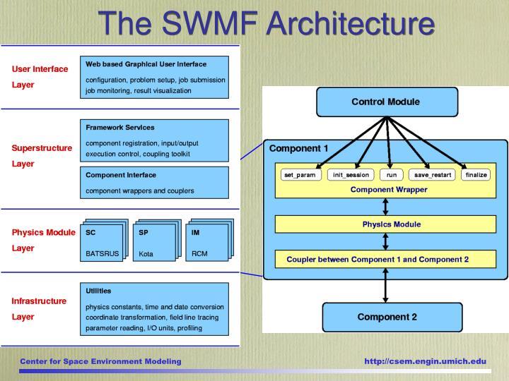 The SWMF Architecture