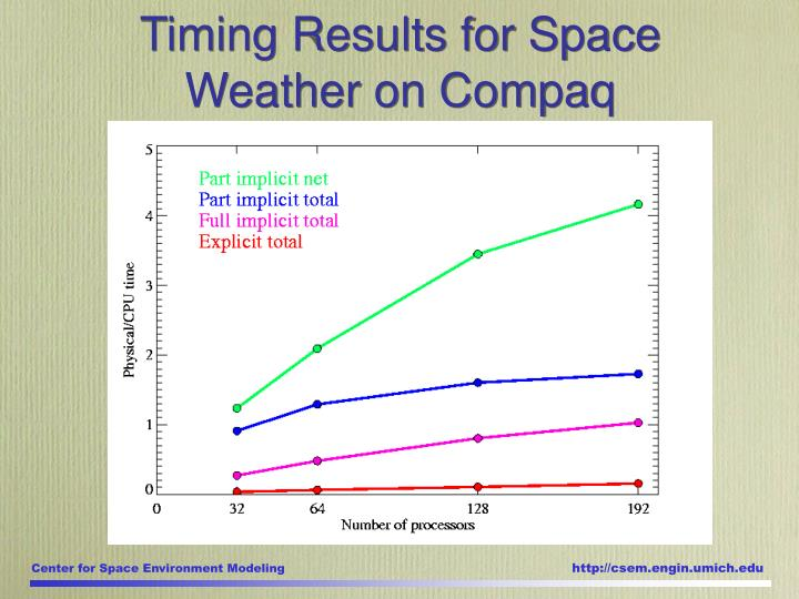 Timing Results for Space Weather on Compaq