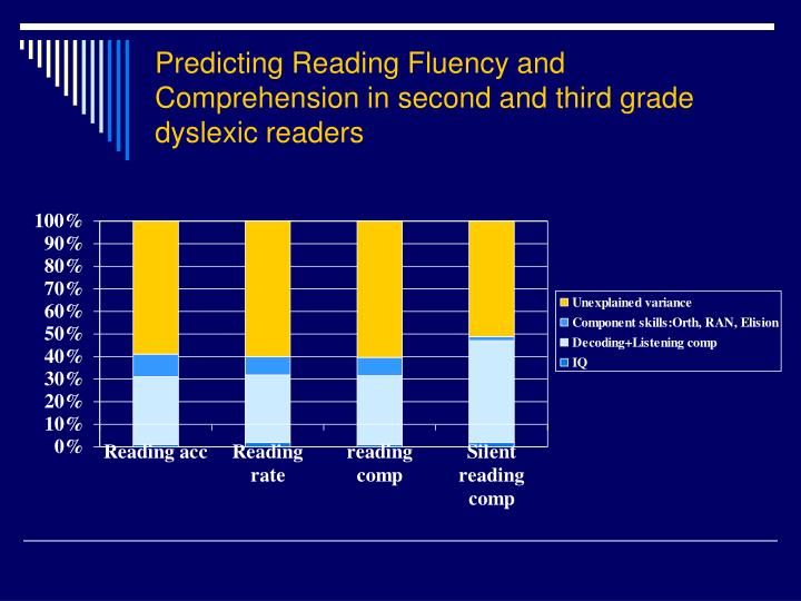 Predicting Reading Fluency and Comprehension in second and third grade dyslexic readers