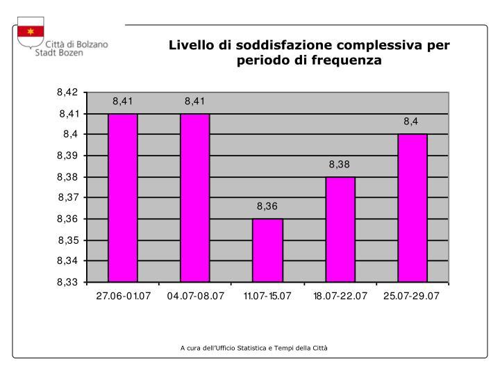Livello di soddisfazione complessiva per periodo di frequenza