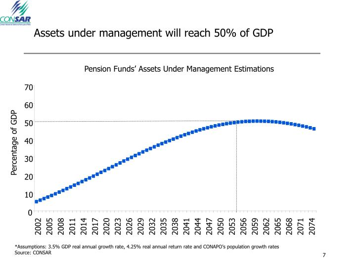 Assets under management will reach 50% of GDP