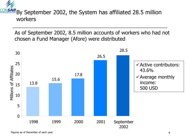By September 2002, the System has affiliated 28.5 million workers