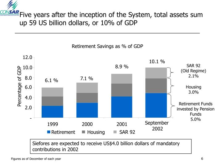 Five years after the inception of the System, total assets sum