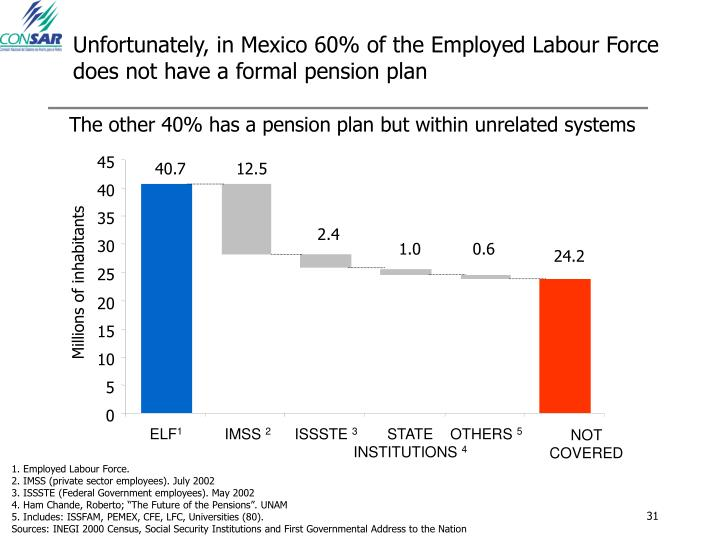 Unfortunately, in Mexico 60% of the Employed Labour Force does not have a formal pension plan