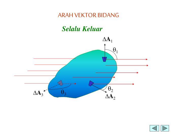 ARAH VEKTOR BIDANG