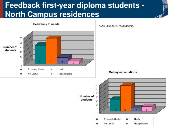 Feedback first-year diploma students - North Campus residences