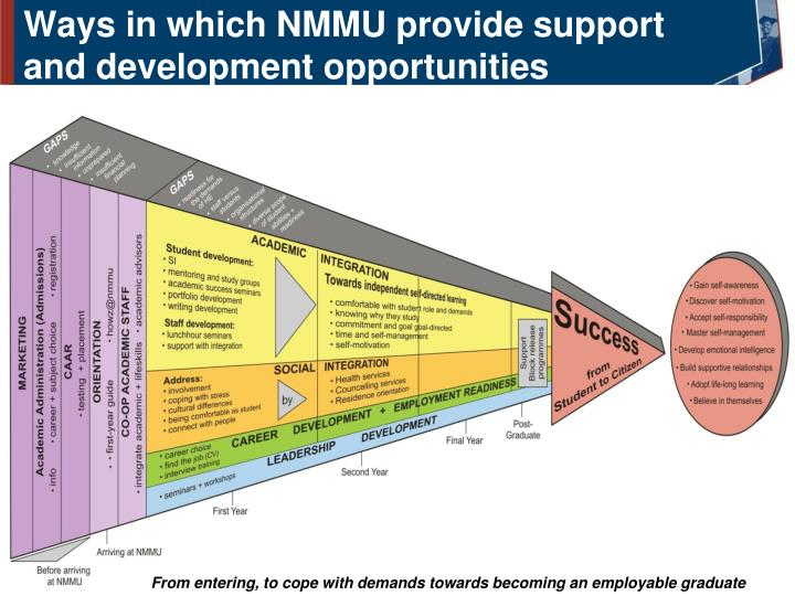 Ways in which NMMU provide support and development opportunities