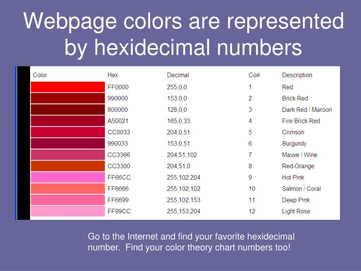 Webpage colors are represented by hexidecimal numbers