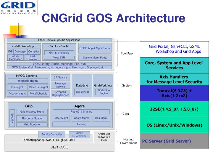 CNGrid GOS Architecture