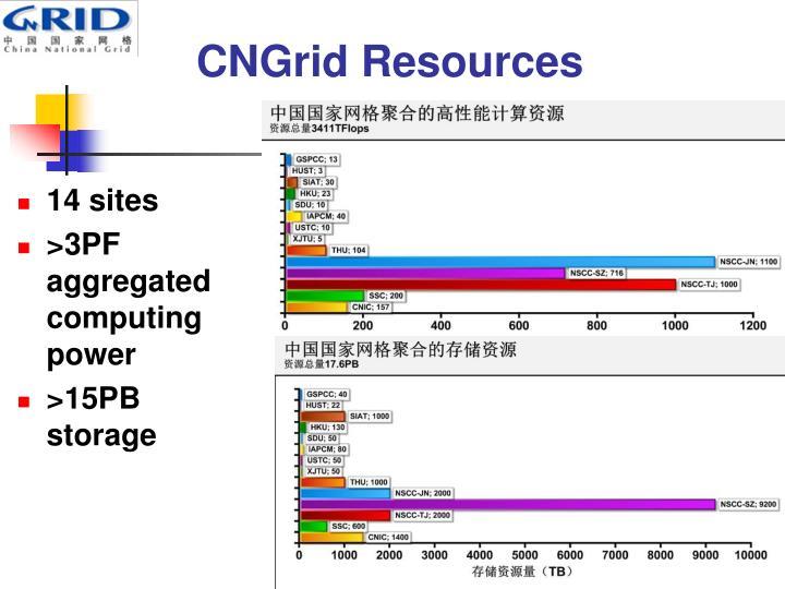 CNGrid Resources