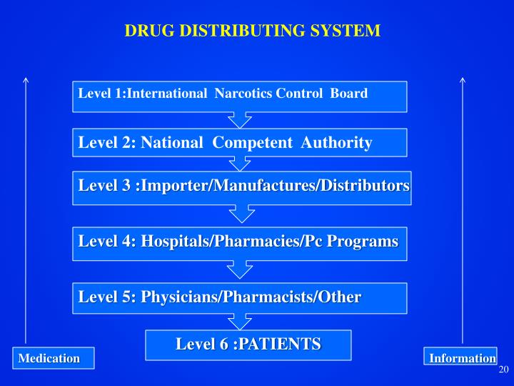 DRUG DISTRIBUTING SYSTEM