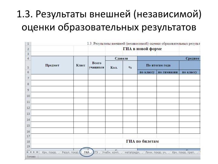 1.3. Результаты внешней (независимой) оценки образовательных результатов