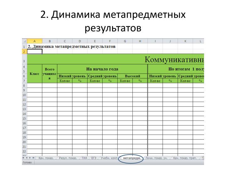 2. Динамика метапредметных результатов
