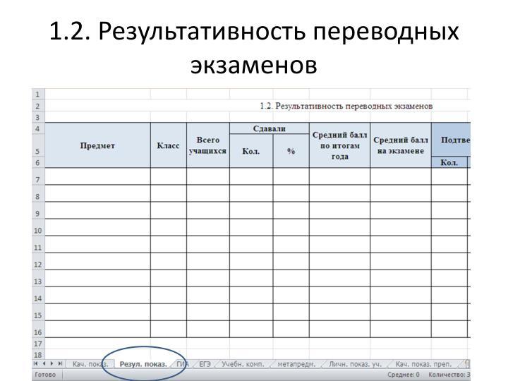 1.2. Результативность переводных экзаменов