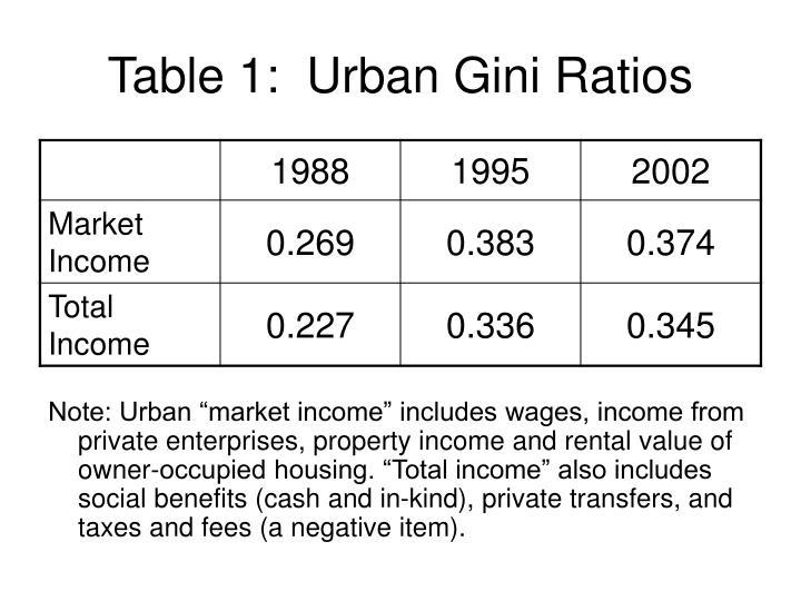 Table 1:  Urban Gini Ratios