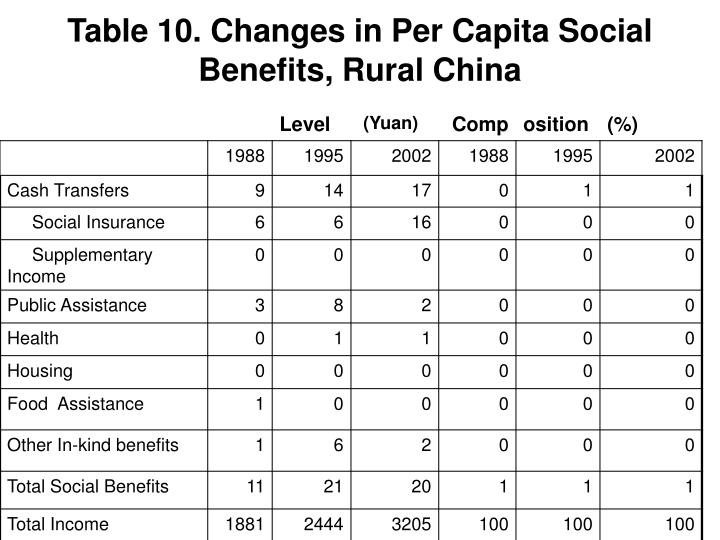 Table 10. Changes in Per Capita Social