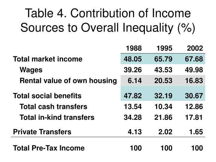 Table 4. Contribution of Income Sources to Overall Inequality (%)