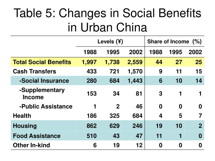 Table 5: Changes in Social Benefits in Urban China