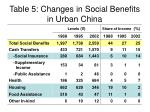 table 5 changes in social benefits in urban china