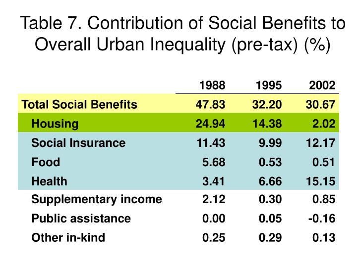 Table 7. Contribution of Social Benefits to Overall Urban Inequality (pre-tax) (%)